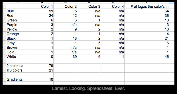 Mayniax Branding created this spreadsheet, explaining why we feel how we do about logo design