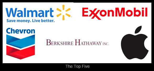 Mayniax Branding put together the logos of the top 5 businesses in the 2014 Fortune 500