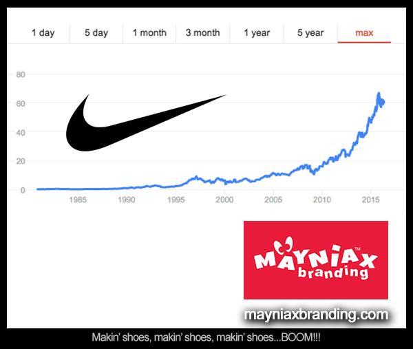 Mayniax Branding - Nike Stock Price